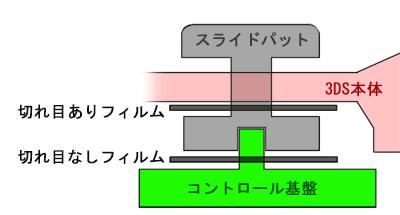 各部品位置の断面図