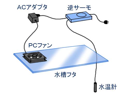自作水槽クーラー構成図