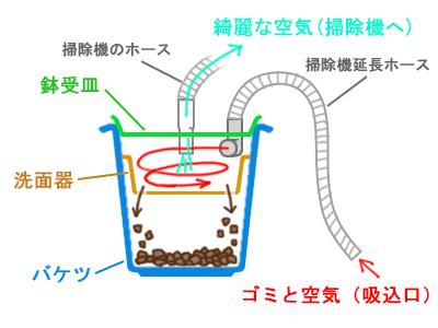 サイクロン集塵機の仕組み