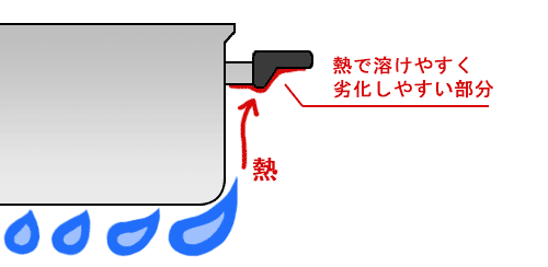 鍋の取っ手が炙られる図