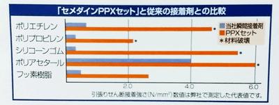 セメダインPPX 比較